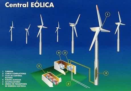 20 tipos de energia: